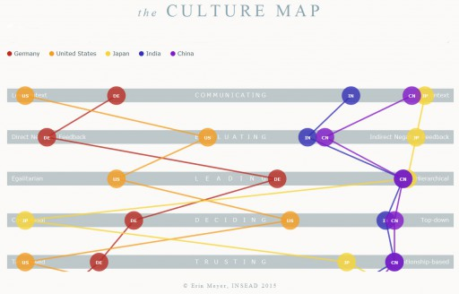 Culture Map - Erin Meyer