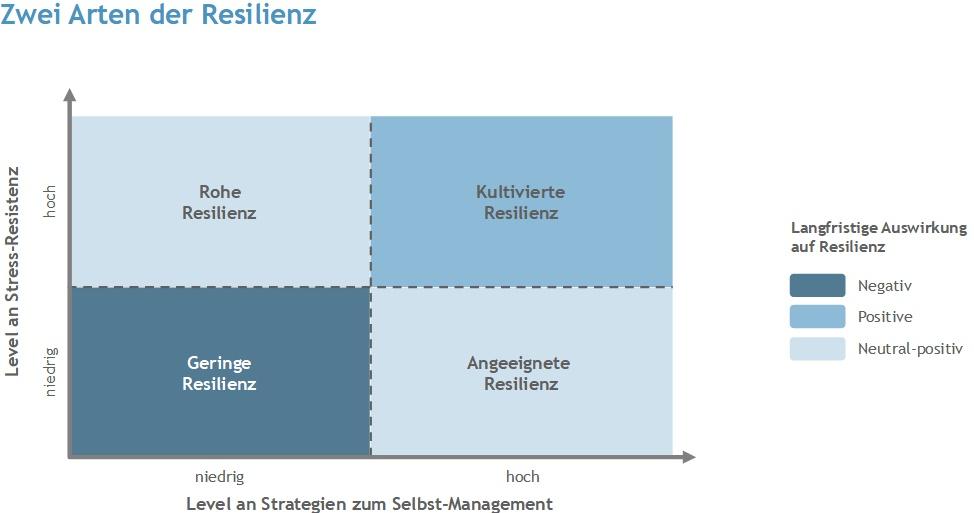 FireIndex Quadrant 2 Arten Resilienz